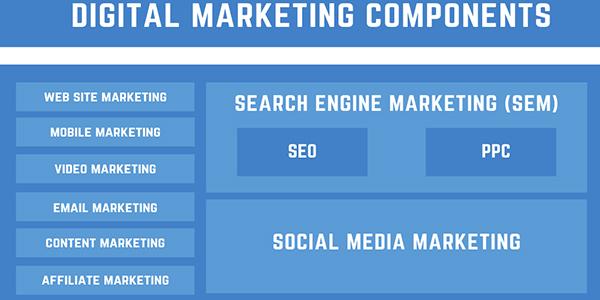 مفاهیم اصلی بازاریابی برای یک متخصص سئو حرفه ای