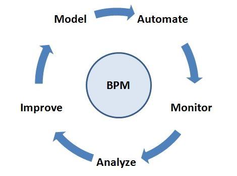 تجزیه و تحلیل کسب و کار با BPM