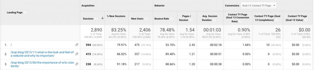 گزارش صفحات جذاب برای مخاطب در ارزیابی بازاریابی محتوا